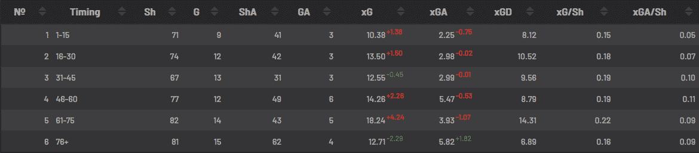 Expected-Goal-minute-de-jeu-PSG