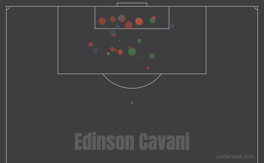 expected-goal-edinson-cavani-2019-2020