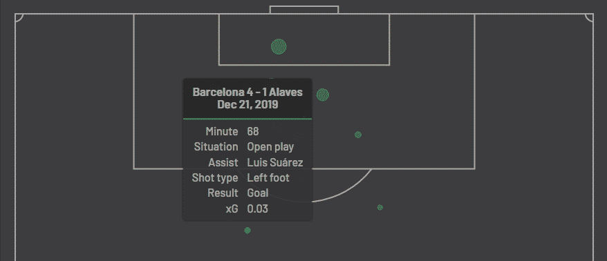 expected goal lionel messi alaves